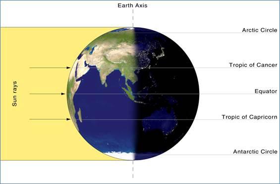 Image of equinox diagram