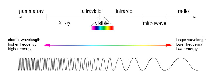 Image of the electromagnetic spectrum