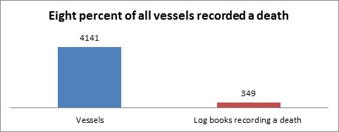 Table showing the percentage of vessels that recorded a death