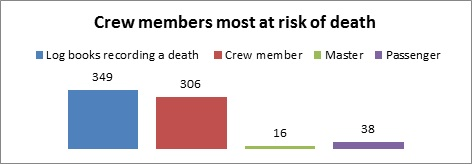 Table showing deaths among different types of crew members
