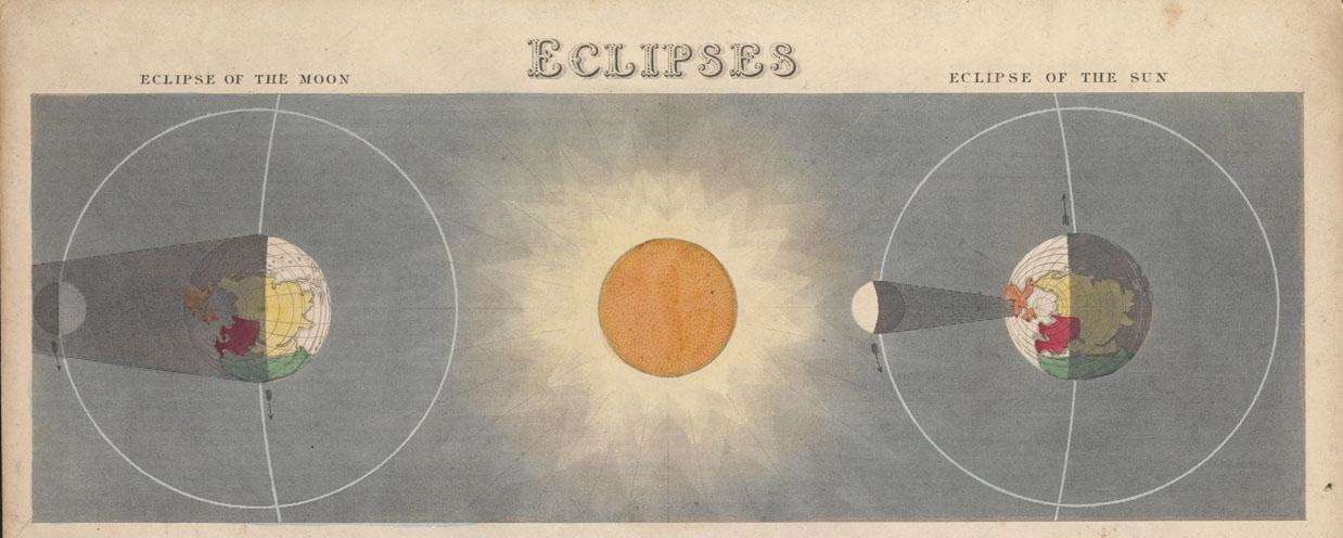Diagram of eclipse