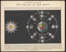 Transparent Diagram of the Phases of the Moon, published by James Reynolds, 1846-60, AST0051.2.